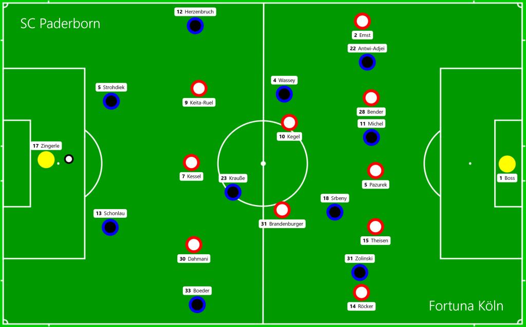 SC Paderborn - Fortuna Köln OFF 1