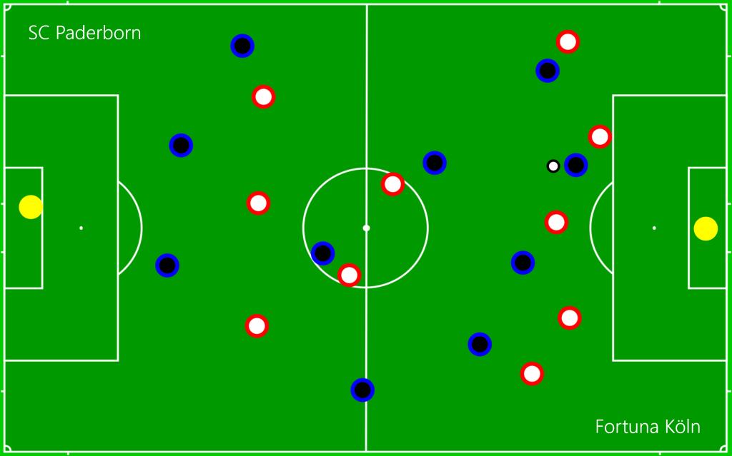 SC Paderborn - Fortuna Köln OFF4