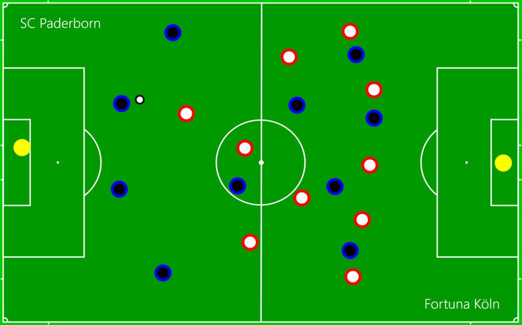 SC Paderborn - Fortuna Köln OFF5