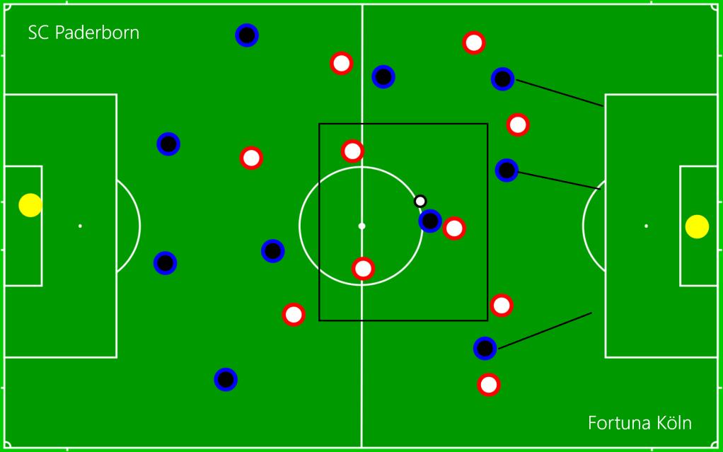 SC Paderborn - Fortuna Köln OFF6