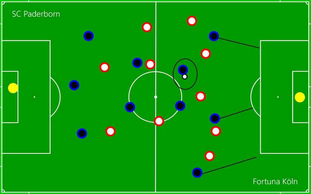 SC Paderborn - Fortuna Köln OFF7