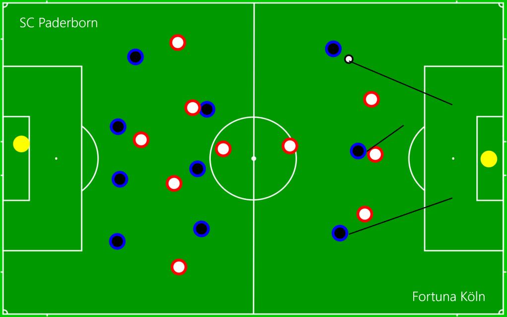 SC Paderborn - Fortuna Köln OFF8