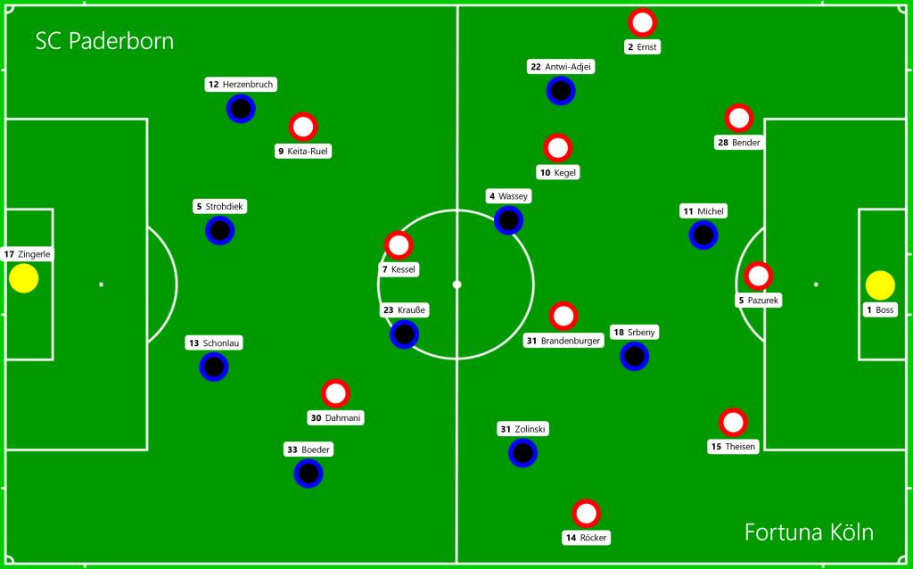 SC Paderborn - Fortuna Köln