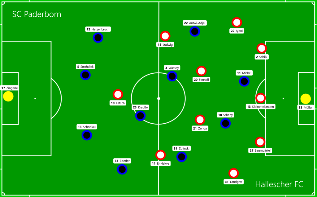 SC Paderborn - Hallescher FC