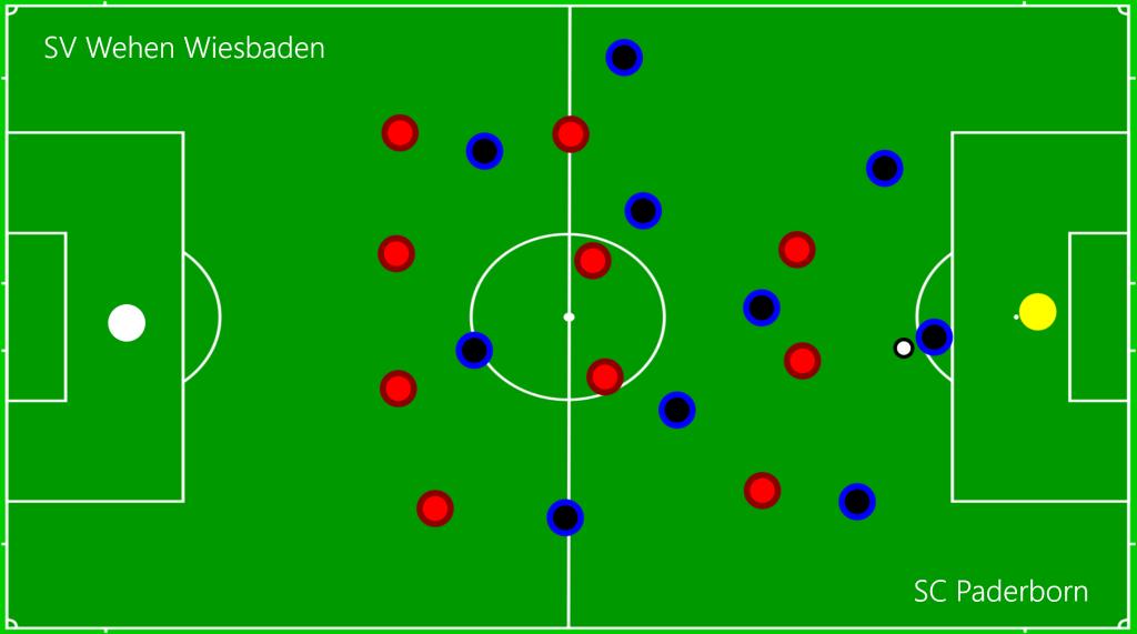 SV Wehen Wiesbaden - SC Paderborn Aufbauraute