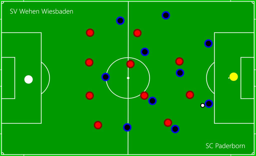 SV Wehen Wiesbaden - SC Paderborn Chipbälle auf Bertels