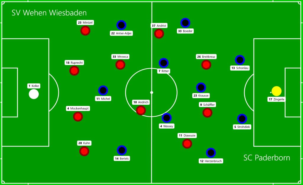 SV Wehen Wiesbaden - SC Paderborn