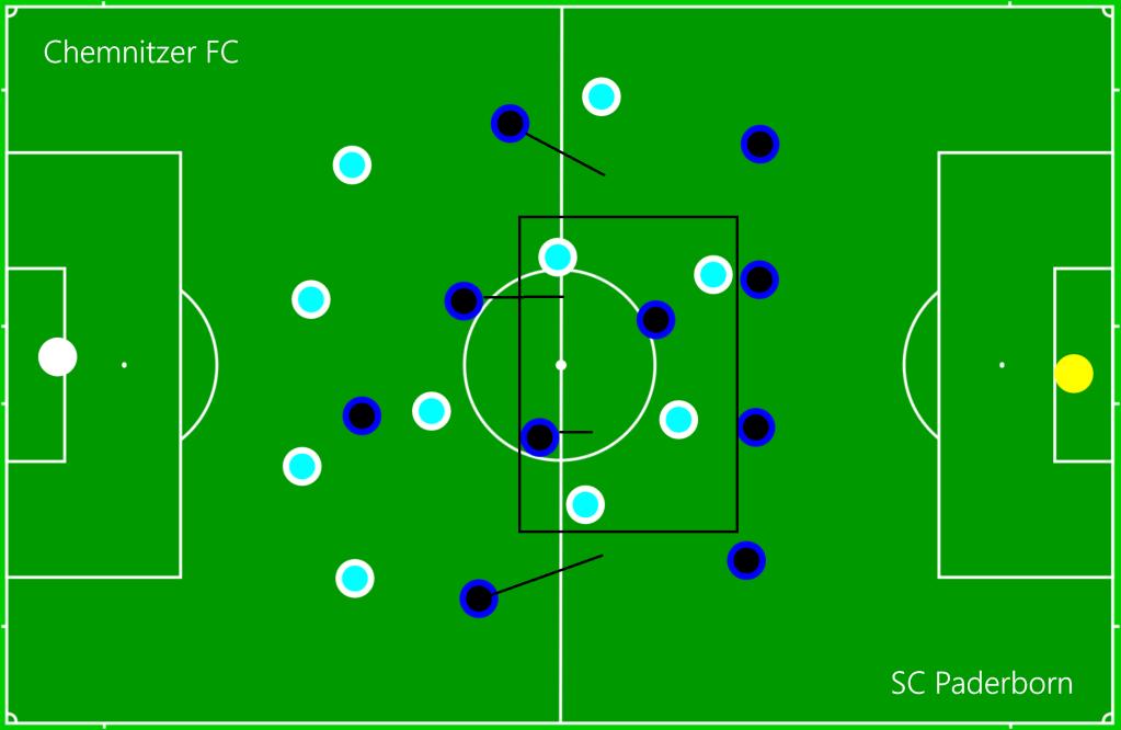 Chemnitzer FC - SC Paderborn DEF1