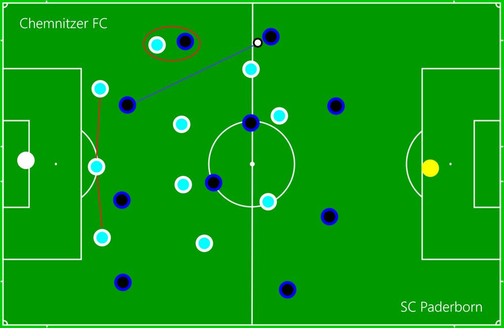 Chemnitzer FC - SC Paderborn OFF1
