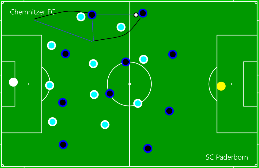 Chemnitzer FC - SC Paderborn OFF2