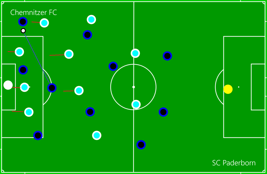 Chemnitzer FC - SC Paderborn OFF3