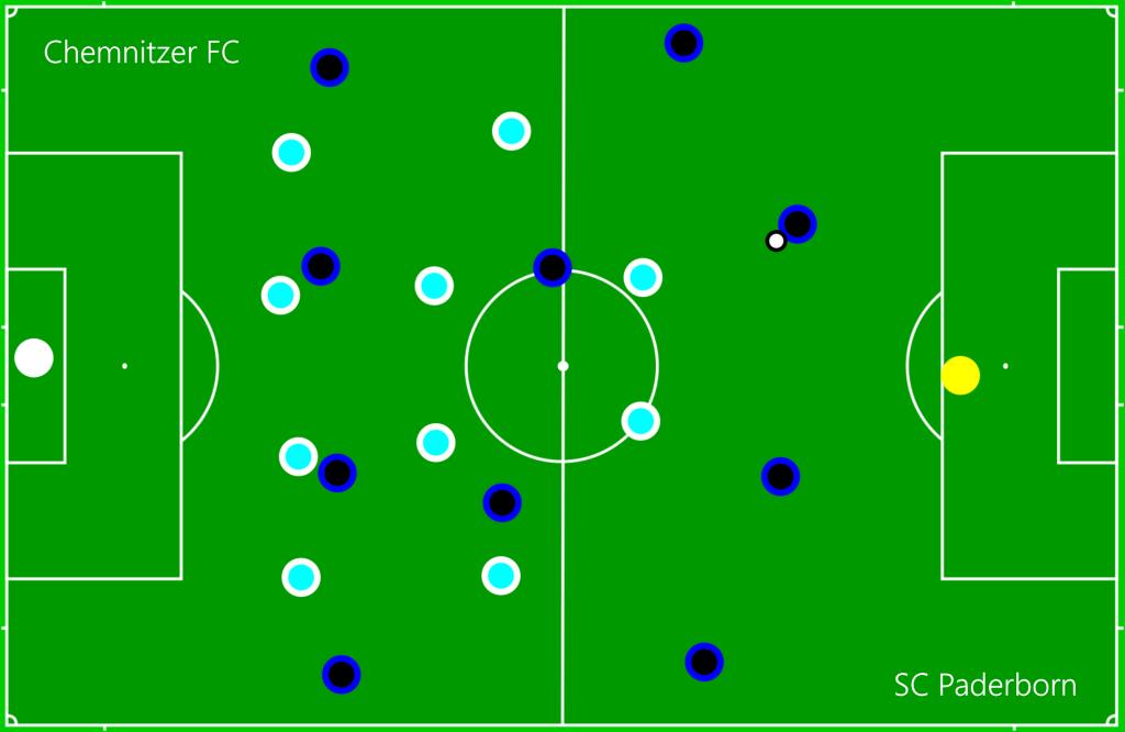 Chemnitzer FC - SC Paderborn OFF4