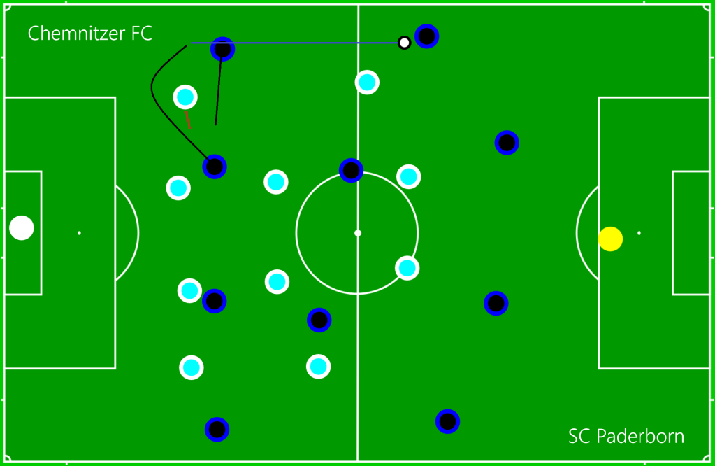 Chemnitzer FC - SC Paderborn OFF5