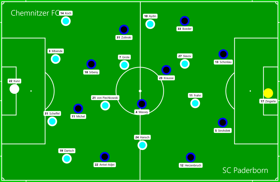 Chemnitzer FC - SC Paderborn.png