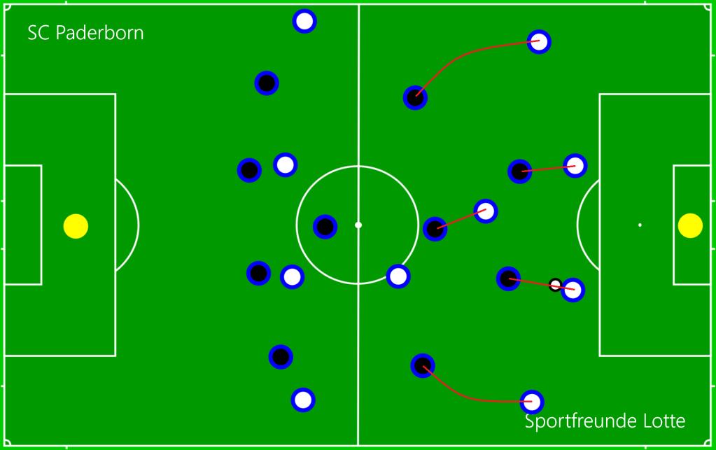 SC Paderborn - Sportfreunde Lotte DEF1
