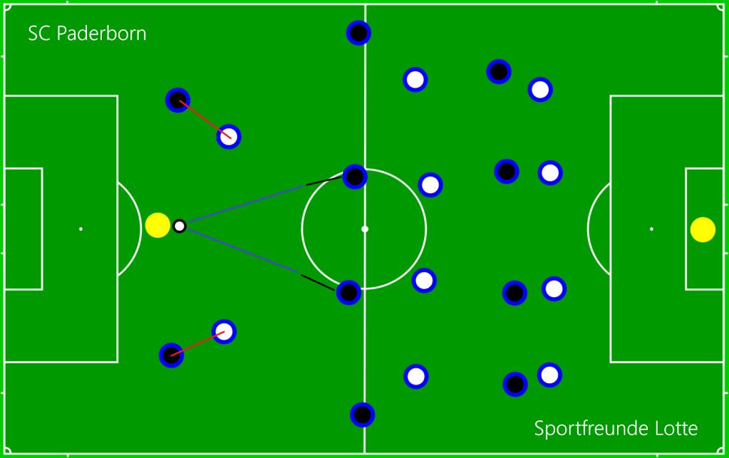 SC Paderborn - Sportfreunde Lotte OFF1