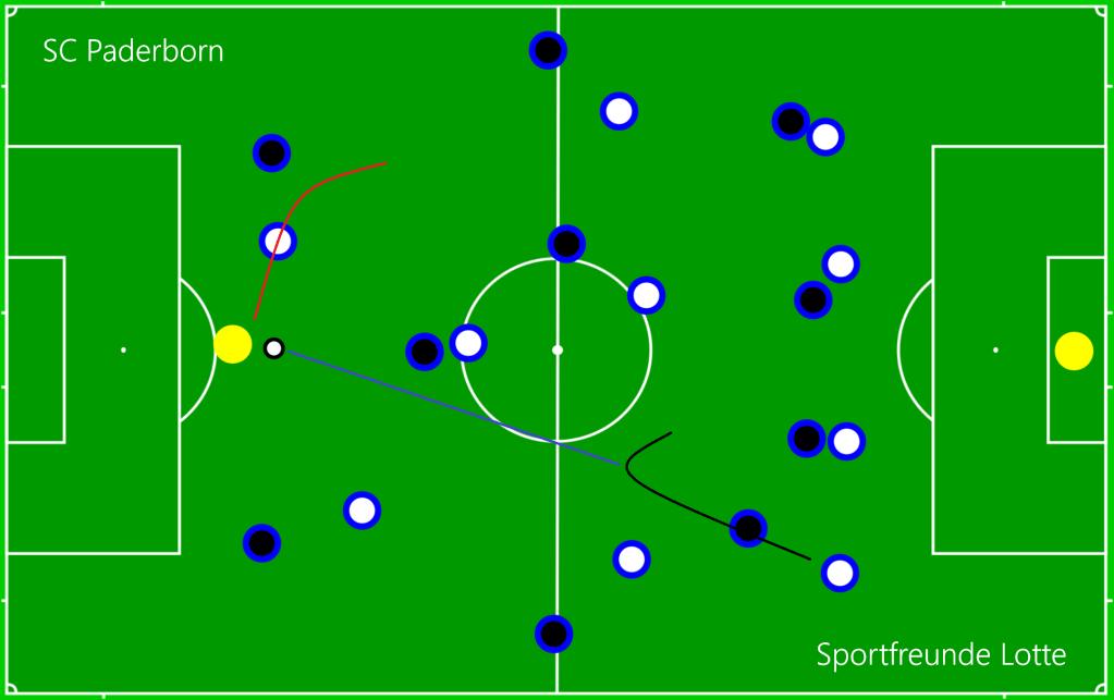SC Paderborn - Sportfreunde Lotte OFF4