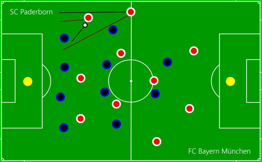 SC Paderborn - FC Bayern München B2