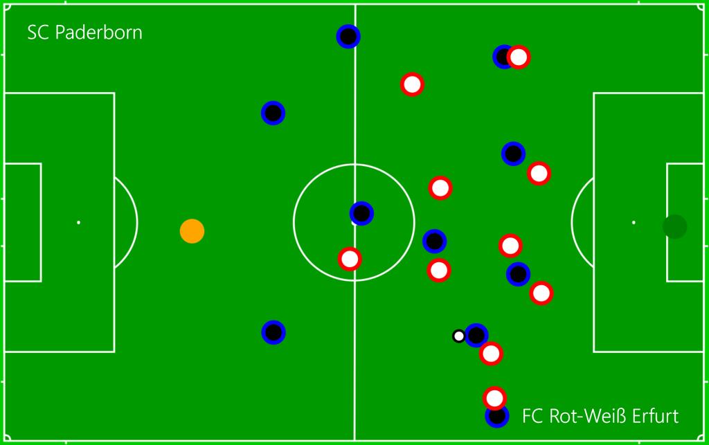 SC Paderborn - FC Rot-Weiß Erfurt OFF2
