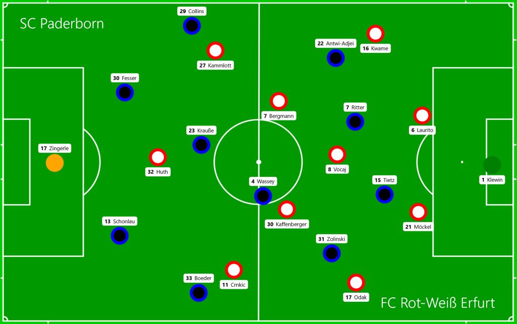 SC Paderborn - FC Rot-Weiß Erfurt