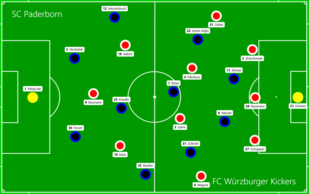SC Paderborn - FC Würzburger Kickers