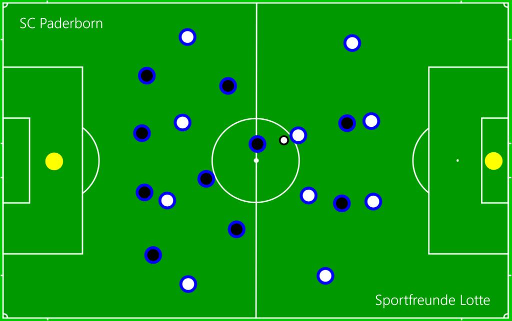 SC Paderborn - Sportfreunde Lotte