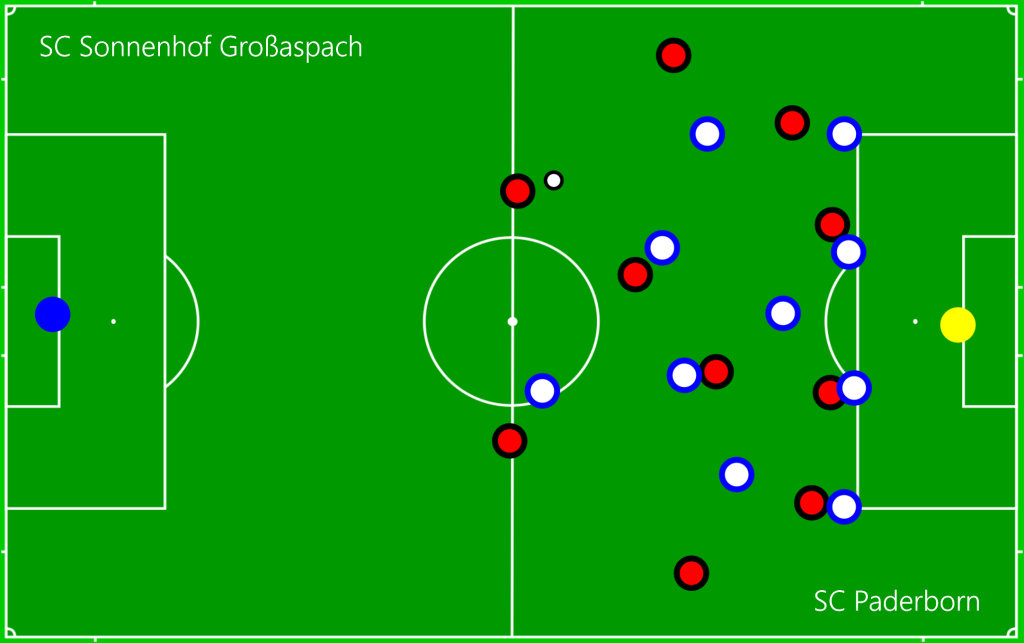 SC Sonnenhof Großaspach - SC Paderborn DEF1