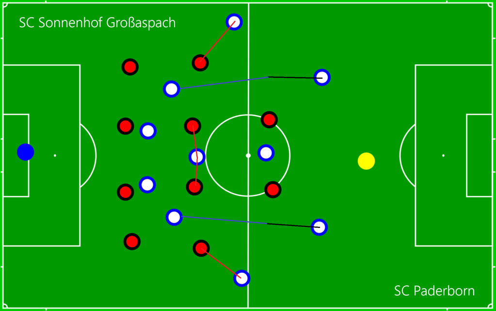 SC Sonnenhof Großaspach - SC Paderborn OFF 1