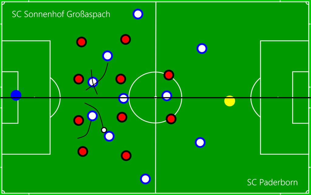 SC Sonnenhof Großaspach - SC Paderborn OFF2
