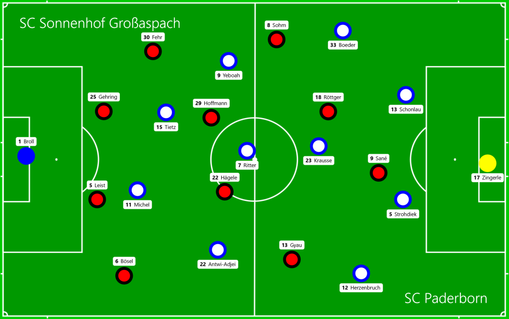 SC Sonnenhof Großaspach - SC Paderborn