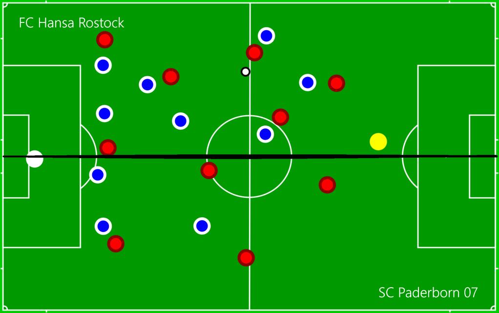FC Hansa Rostock - SC Paderborn 07 C1