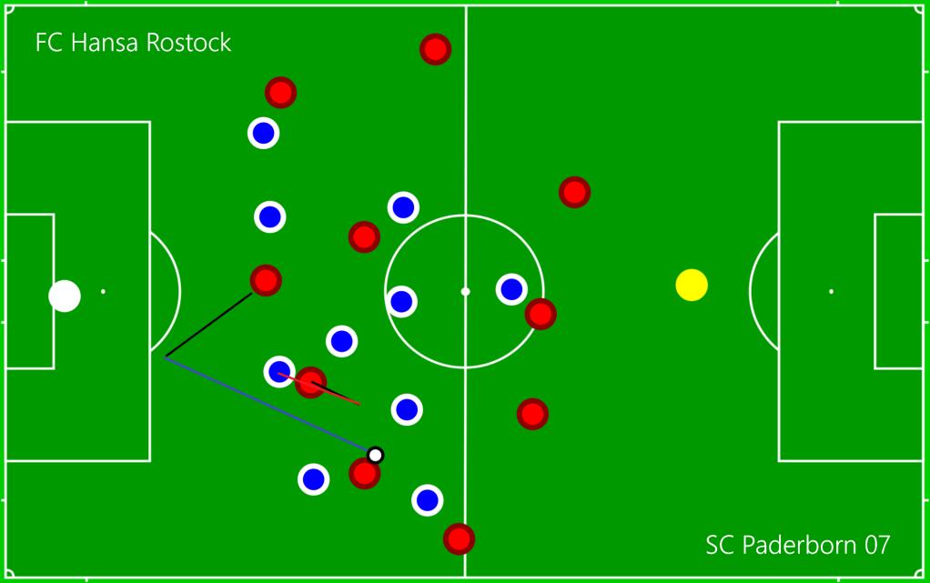 FC Hansa Rostock - SC Paderborn 07 O3
