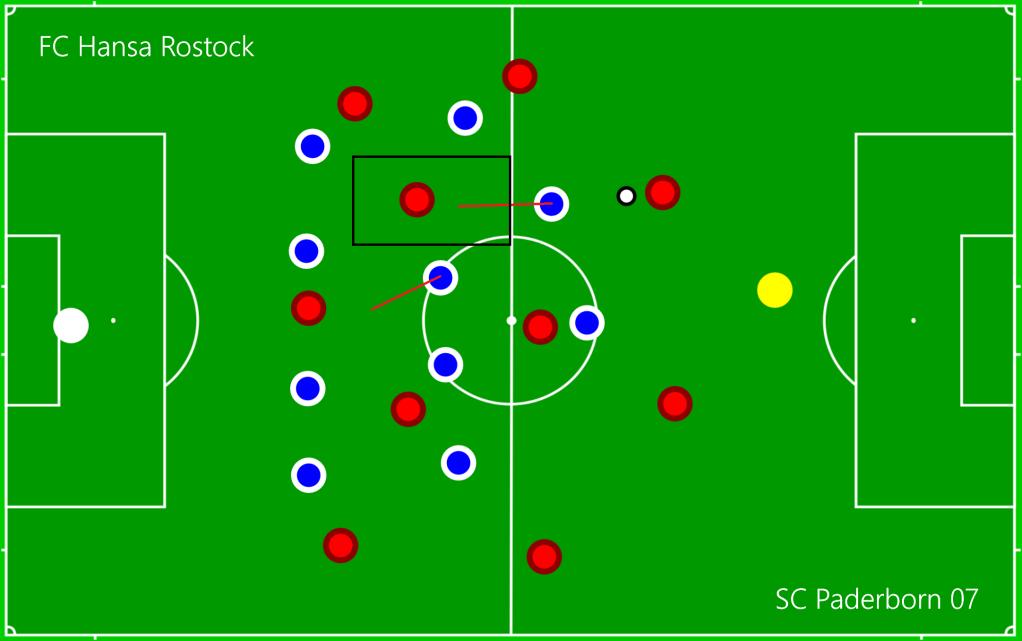 FC Hansa Rostock - SC Paderborn 07 O4