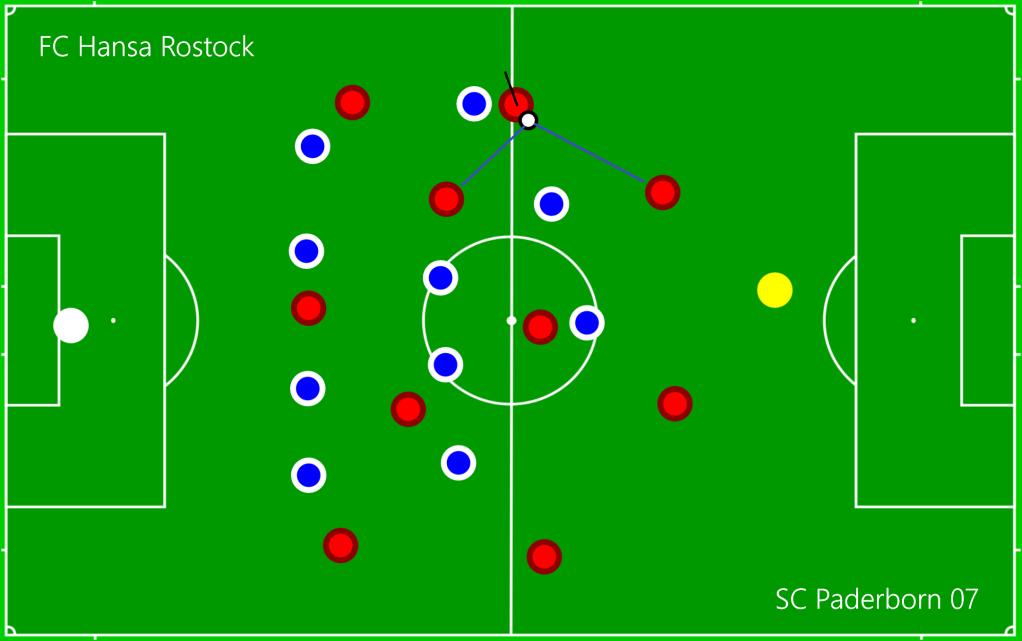 FC Hansa Rostock - SC Paderborn 07 O5
