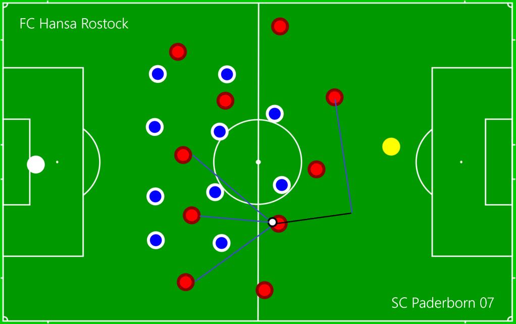 FC Hansa Rostock - SC Paderborn 07 O6
