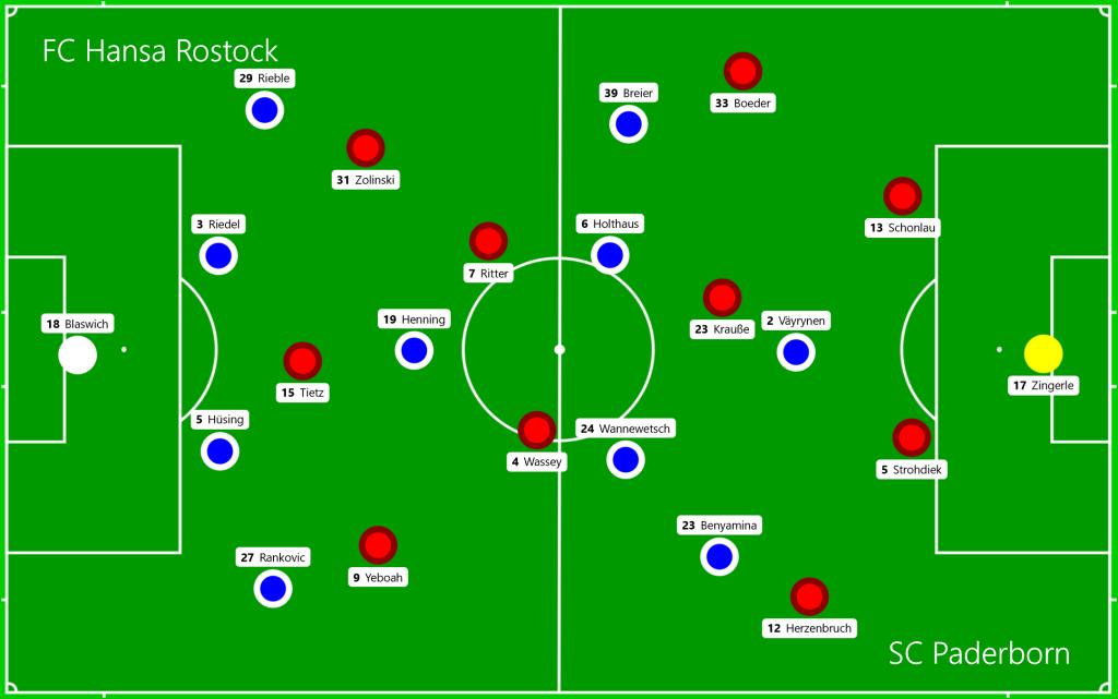 FC Hansa Rostock - SC Paderborn