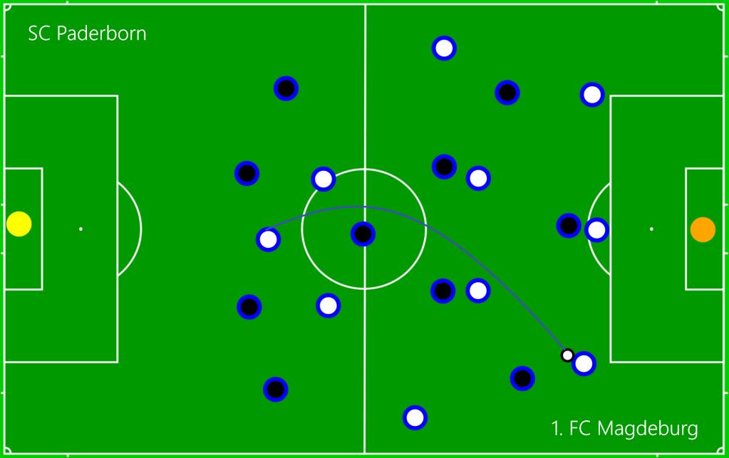 SC Paderborn - 1. FC Magdeburg O1