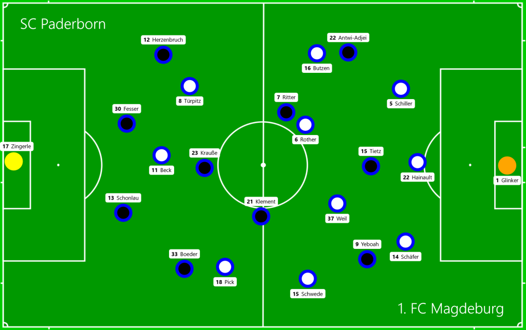 SC Paderborn - 1. FC Magdeburg