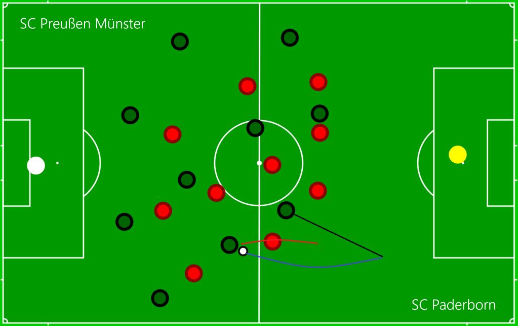 SC Preußen Münster - SC Paderborn O1