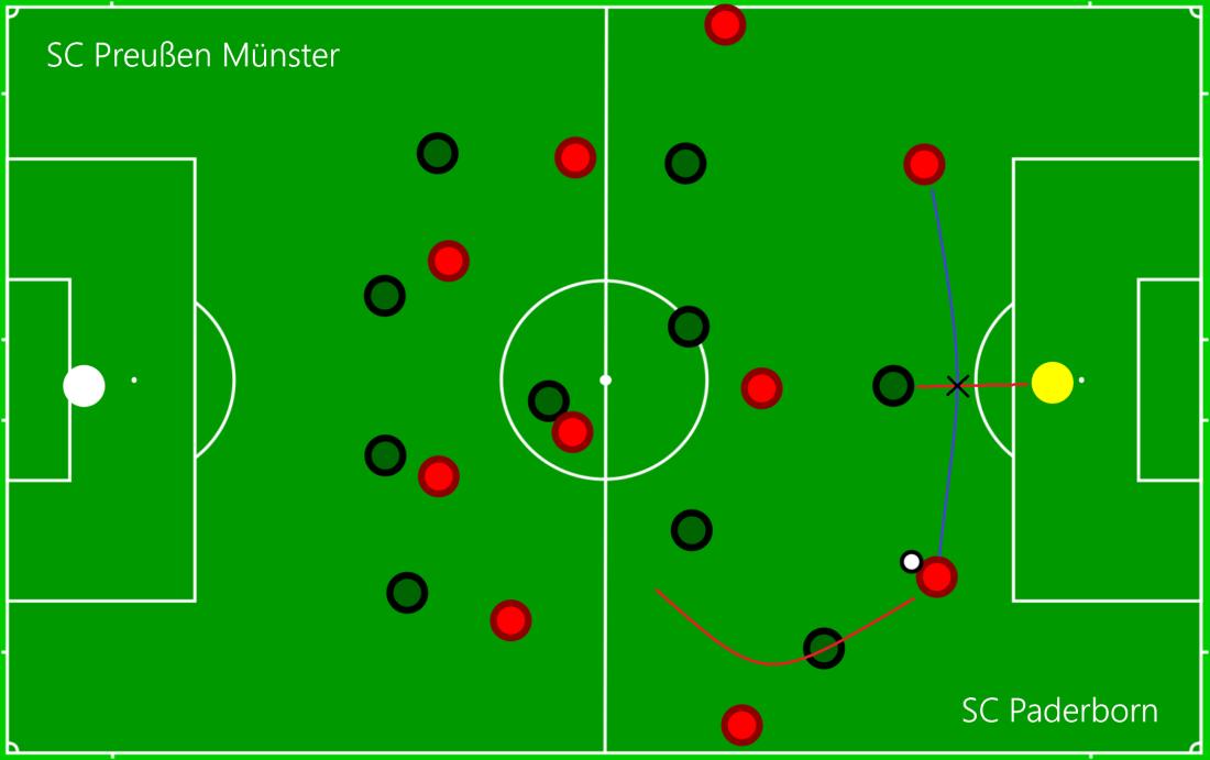 SC Preußen Münster - SC Paderborn P1.png
