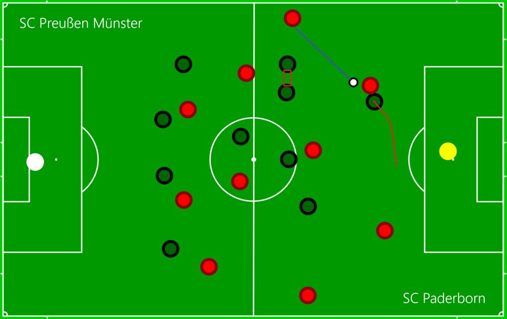 SC Preußen Münster - SC Paderborn P2