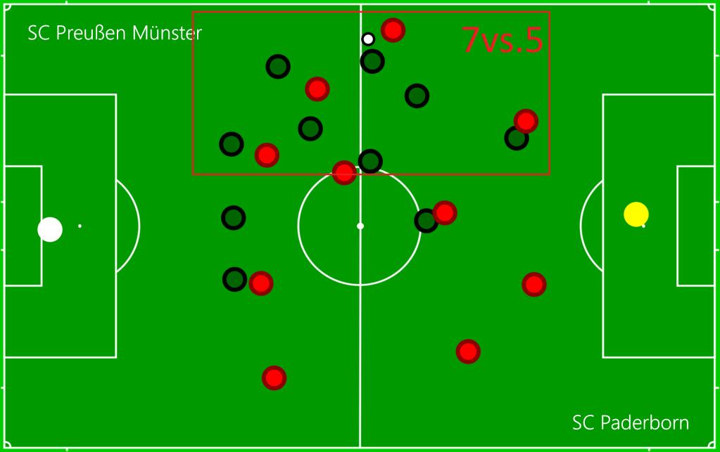 SC Preußen Münster - SC Paderborn P3
