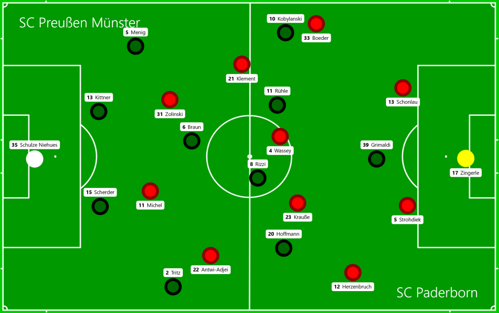 SC Preußen Münster - SC Paderborn