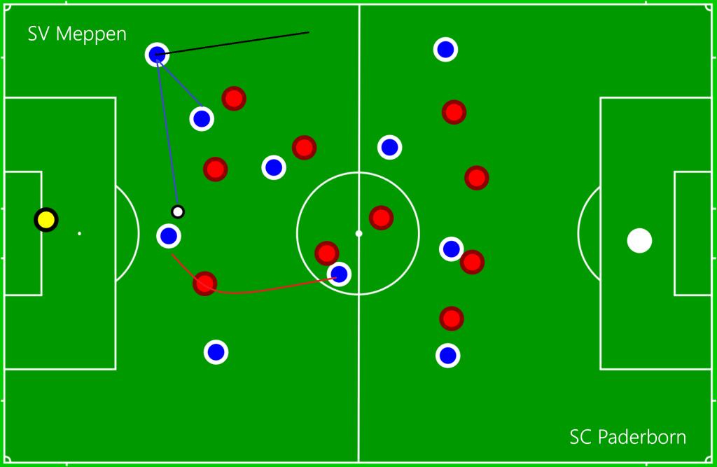 SV Meppen - SC Paderborn DEF2