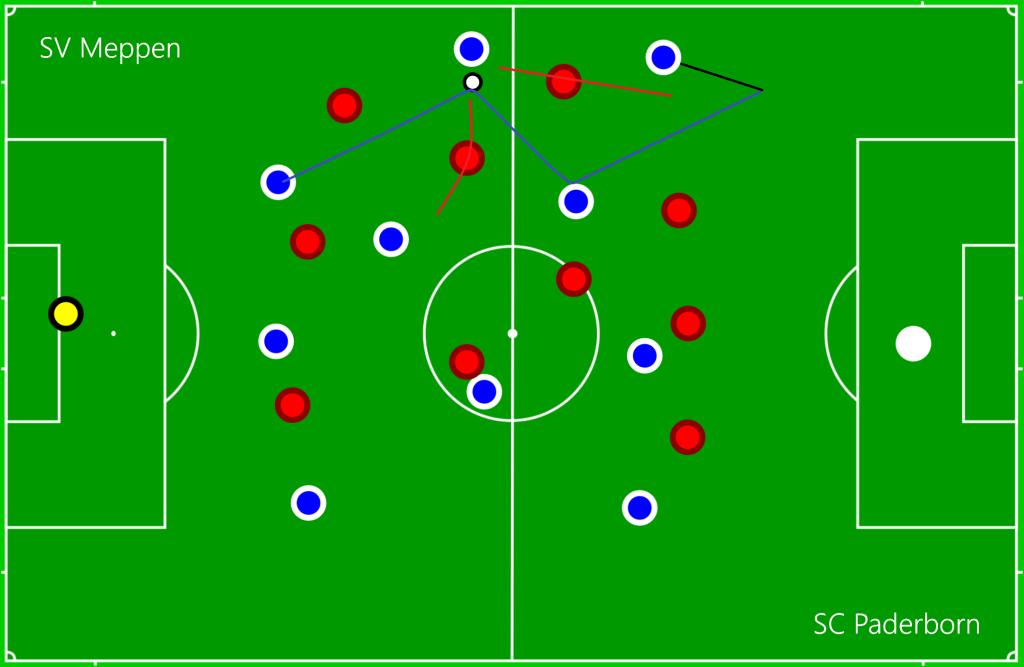 SV Meppen - SC Paderborn DEF3