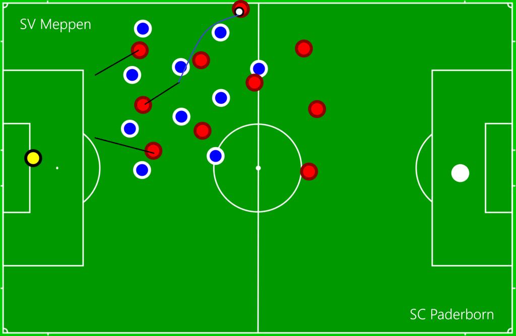 SV Meppen - SC Paderborn OFF7