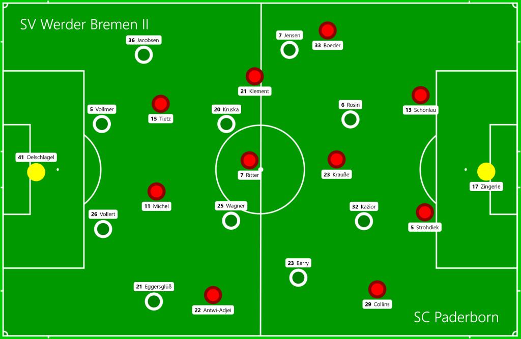 SV Werder Bremen II - SC Paderborn