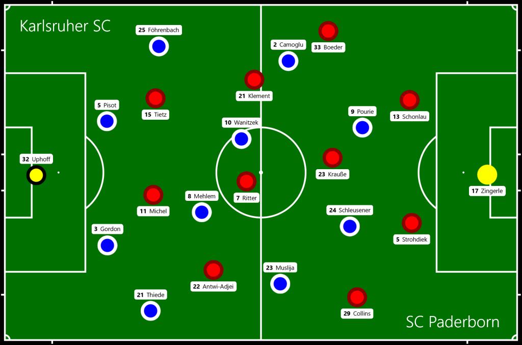 Karlsruher SC - SC Paderborn