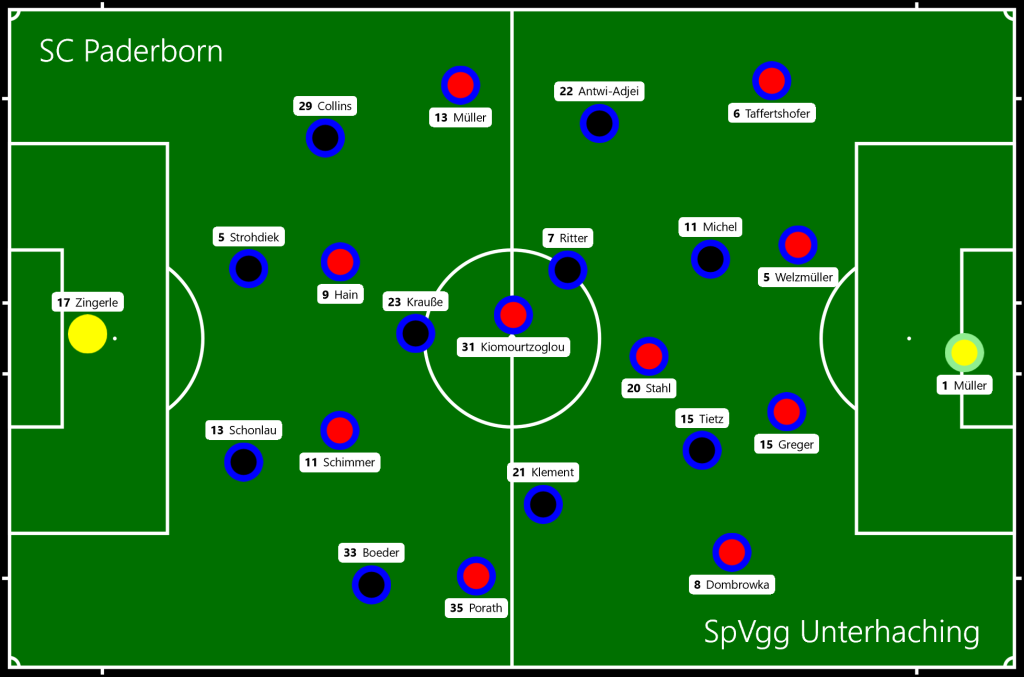 SC Paderborn - SpVgg Unterhaching