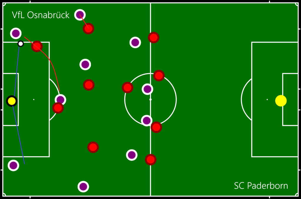 VfL Osnabrück - SC Paderborn Def 1